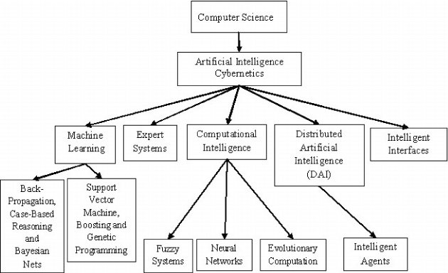 block diagram of computer youtube