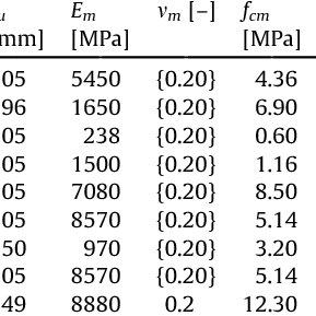 (PDF) Numerical prediction of the behavior, strength and