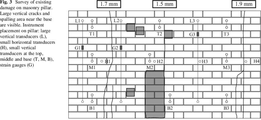 Survey of existing damage on masonry pillar. Large