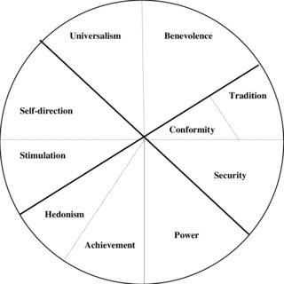 (PDF) Portrait Value Questionnaire's (PVQ) Usefulness in