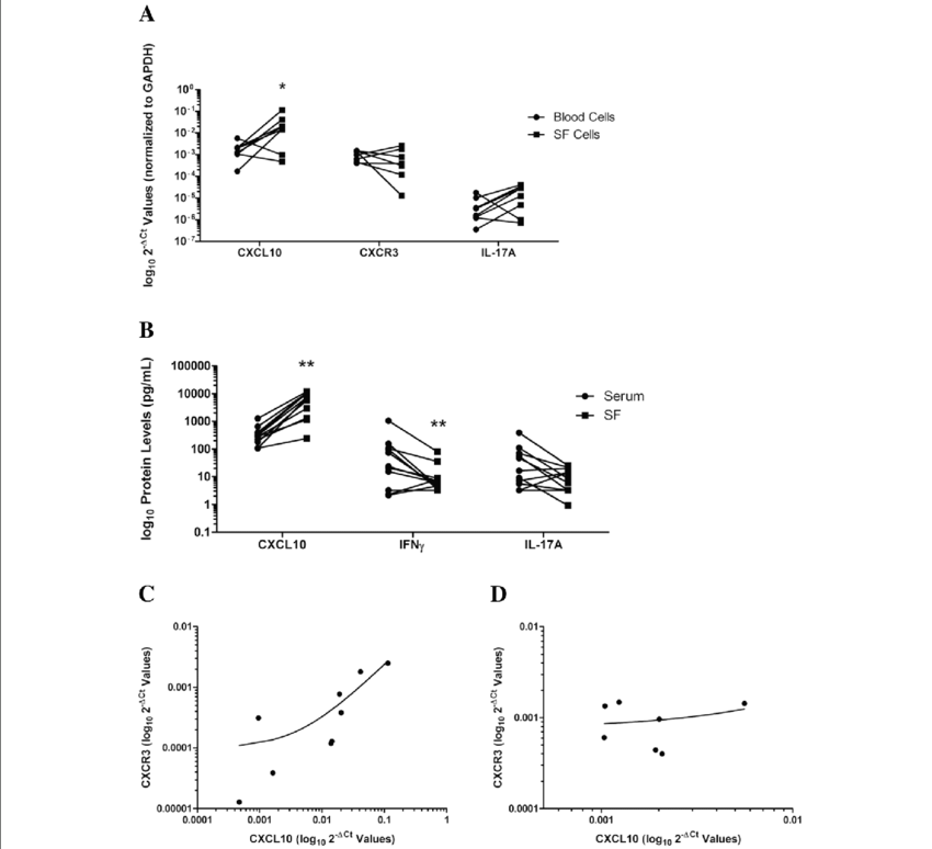 Scatter dot plots of (a) paired synovial fluid (SF) and