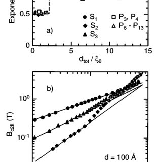 Angular dependence of the critical magnetic field B c2