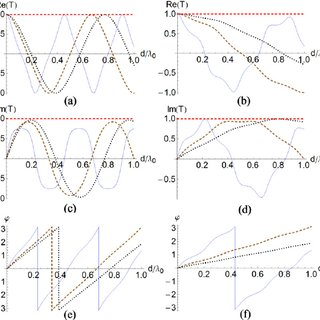 Reflection and refraction of a plane electromagnetic wave