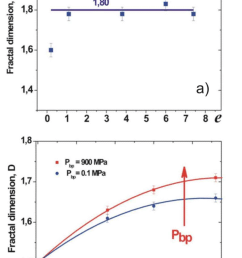fractal dimension vs plastic strain for iron wire a and molybdenum b [ 850 x 1240 Pixel ]
