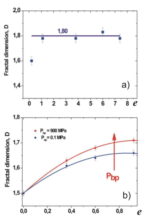 small resolution of fractal dimension vs plastic strain for iron wire a and molybdenum b