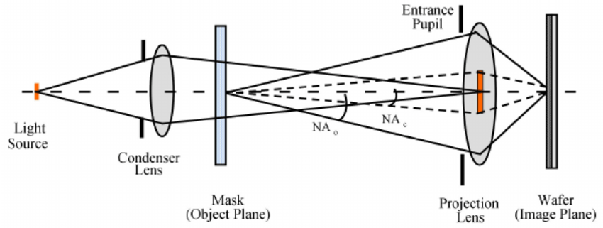 Schematic diagram of a projection lithography system