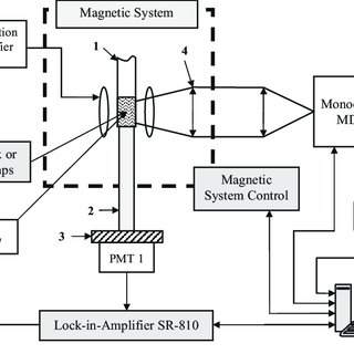 Schematic diagram of MARY spectrometer with spectral