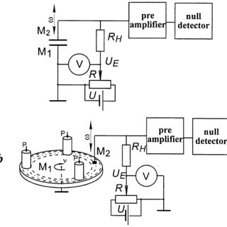 (PDF) Application of the contact potential difference