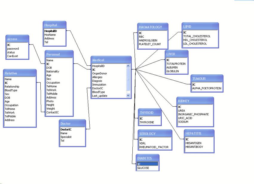 hospital database design diagram cat5 jack wiring 1 relationship download scientific