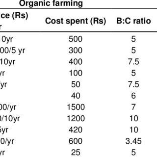 (PDF) Role of agro-forestry on organic and conventional