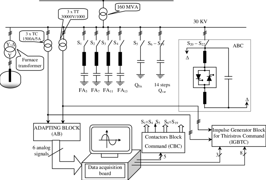 The system diagram for process control of the EAF