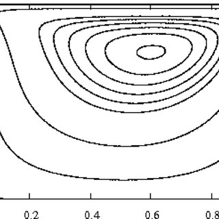 Flow over sinusoidal bed topography of varying wavelength
