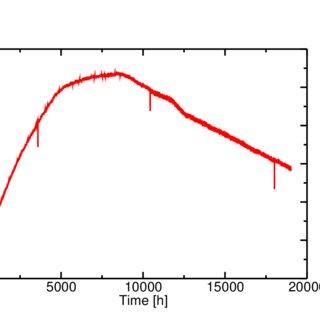 Pumping speed characteristics of Leybold TRIVAC D16B