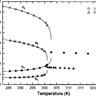 Temperature-dependent refractive indices of UCF-2 and 5CB