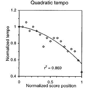 Comparison of different methods of representing tempo