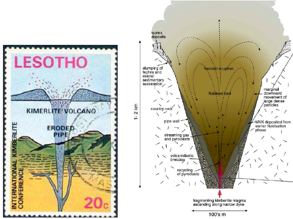 volcano diagram pipe class inventory 5 left schematic drawing of a kimberlite rooted at depth from the 1973 congress in lesotho stamp became famous because its