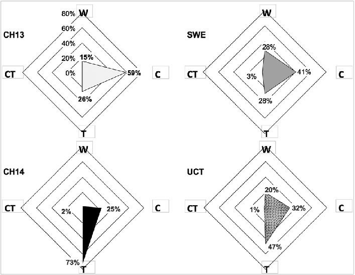 Radar diagram of student responses to the multiple-choice