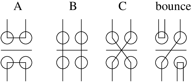 The three different ways the legs of a vertex can be