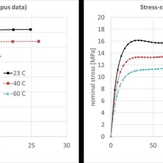 Stress-strain curves at different rates for Delrin ® grade