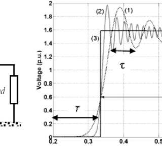 (PDF) Mitigation of Erroneous Oscillations in