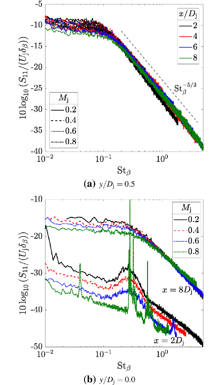 medium resolution of power spectral density normalised by the jet exit velocity and the shear layer half width