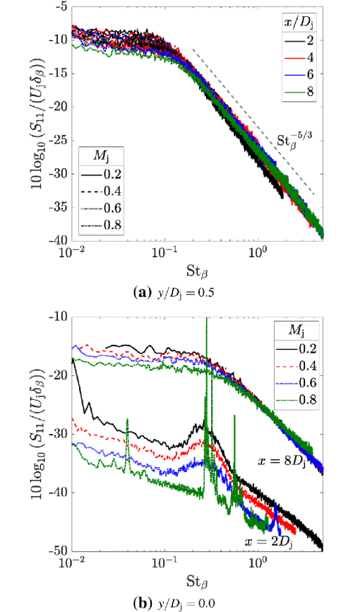 small resolution of power spectral density normalised by the jet exit velocity and the shear layer half width