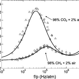 (PDF) A prototype acoustic gas sensor based on attenuation (L)