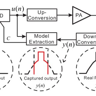 (PDF) Bandwidth-constrained least squares-based model