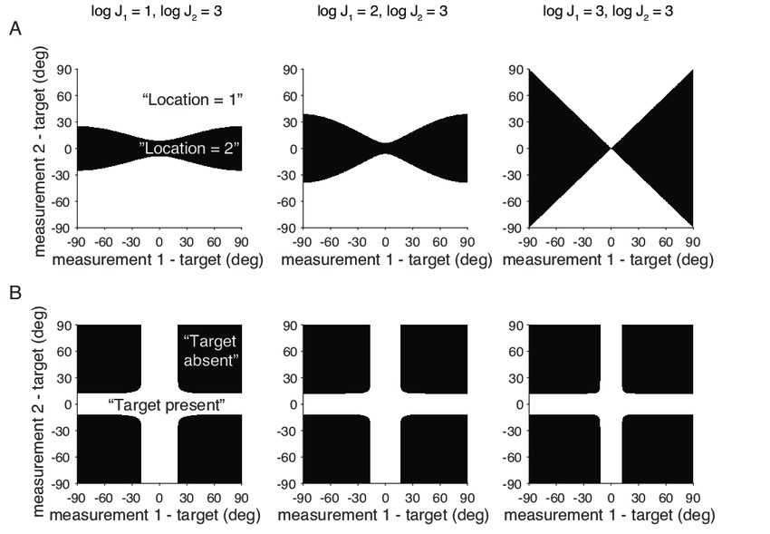 Visualization of the optimal decision rules for the case