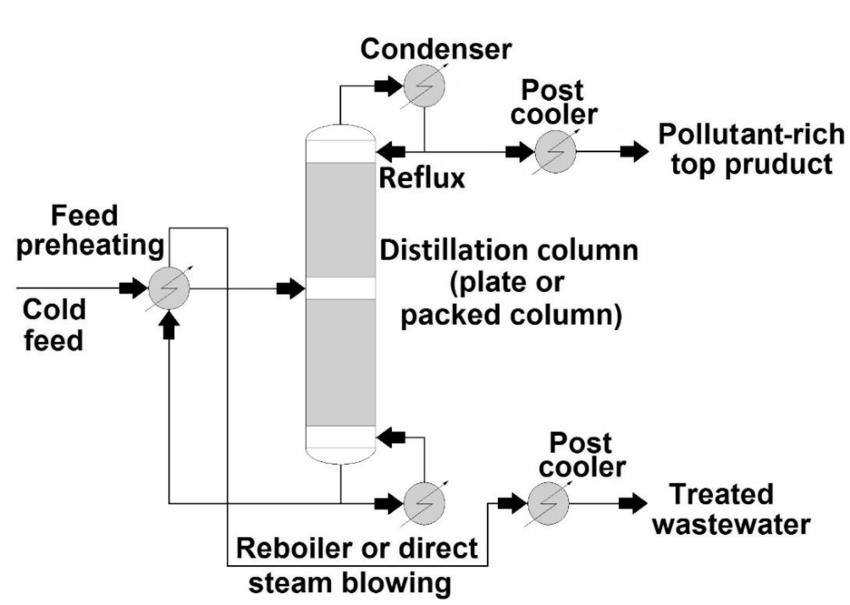 General schema for process wastewater distillation