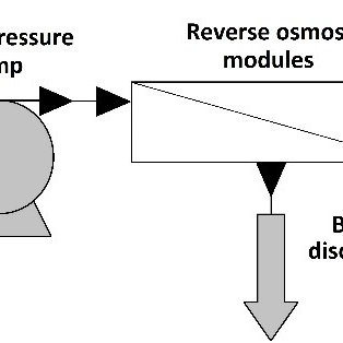 Schematic flowsheet of reverse osmosis plant [10