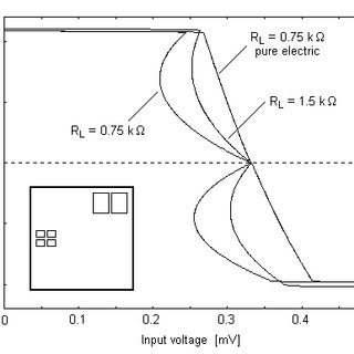 Substitution of the capacitors for the reverse Euler