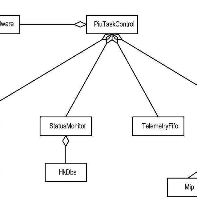Block diagram of the plasma interface unit (PIU