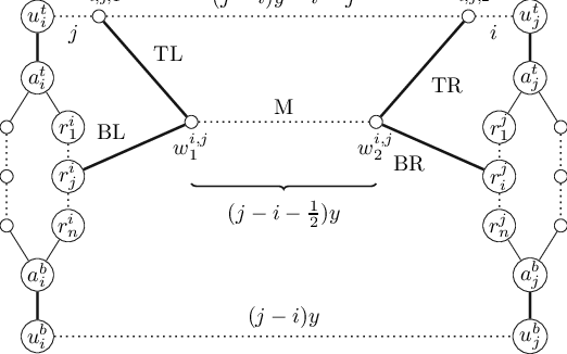 A schematic illustration of an edge-gadget g E i,j for the