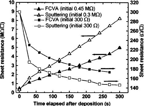 Sheet resistance of silver films on zinc oxide on glass as