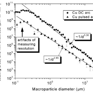 (PDF) Unfiltered and Filtered Cathodic Arc Deposition