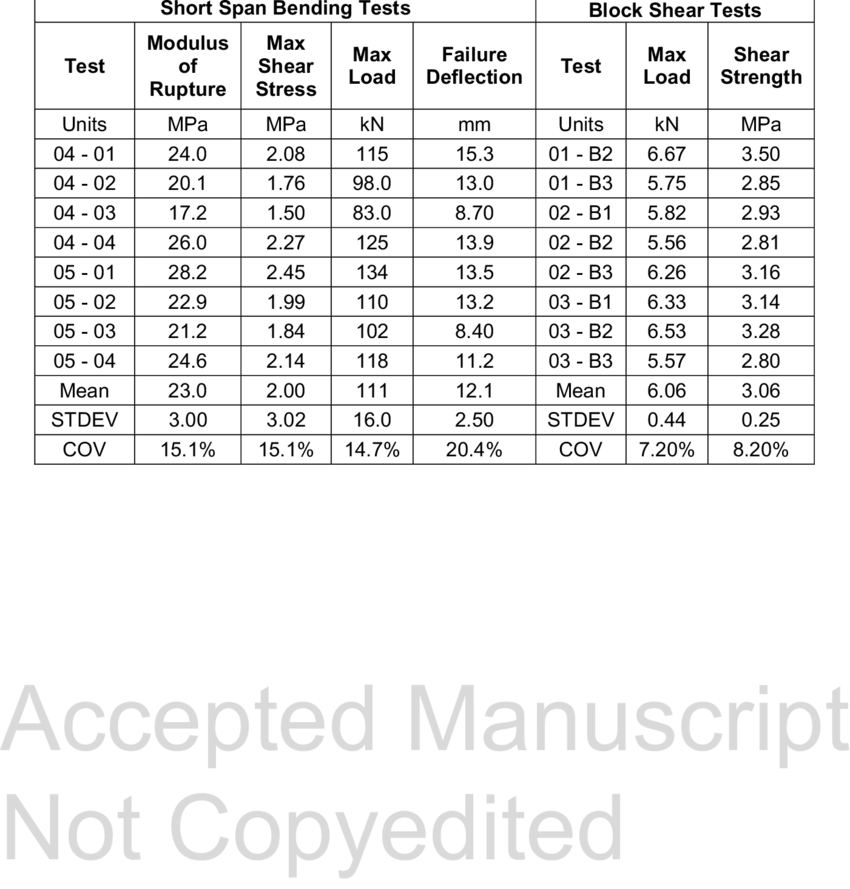 Results from short span bending and block shear tests