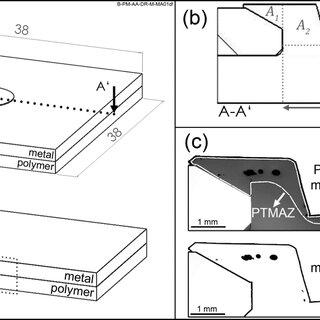 Basis of metal-polymer welding-based joining methods
