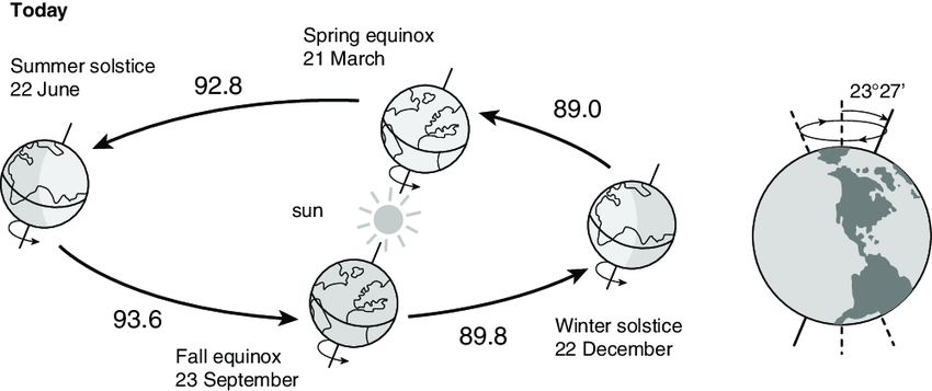 earth tilt and seasons diagram 2003 silverado stereo wiring 1 the present day orbit of around sun beginning length astronomical axis rotation obliquity