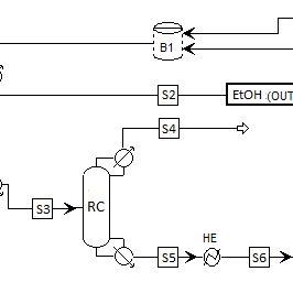 ? Flowsheet of the conventional distillation. Blocks: (D1
