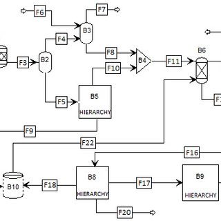 ? Flowsheet of the conventional distillation. Blocks: (D1