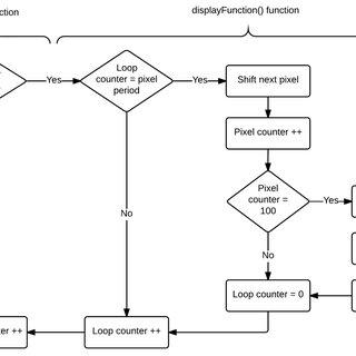 Figure 5: AC generator principles [Wayne Storr