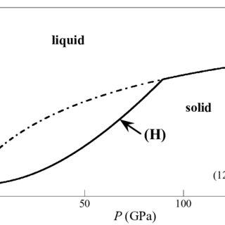 (PDF) Laser Driven Compression to Investigate Shock
