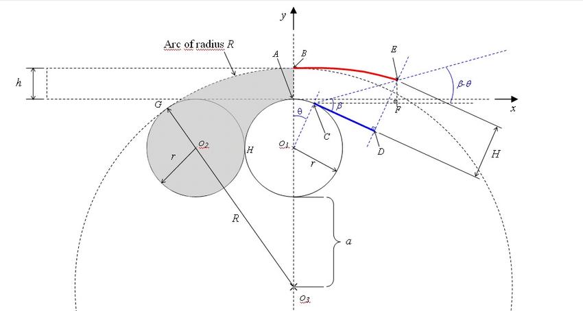 Geometric representation of the supersonic nozzle design