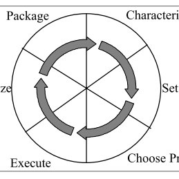 7: IDEAL process improvement program model (in [McF96
