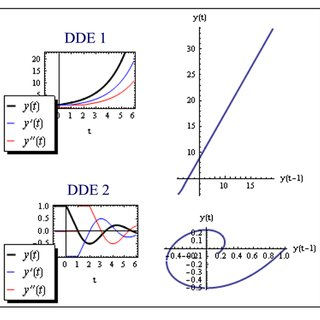 (PDF) Contribution of the delay differential equations to