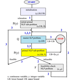 flow chart of the gbd algorithm in the illustrative example  [ 846 x 946 Pixel ]