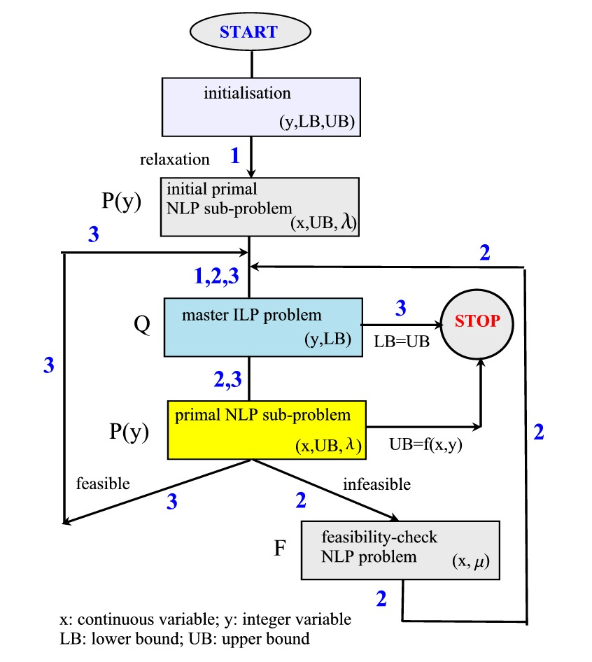 hight resolution of flow chart of the gbd algorithm in the illustrative example