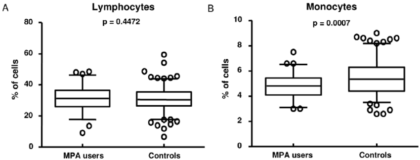 Differential cell counts of MPA users and control