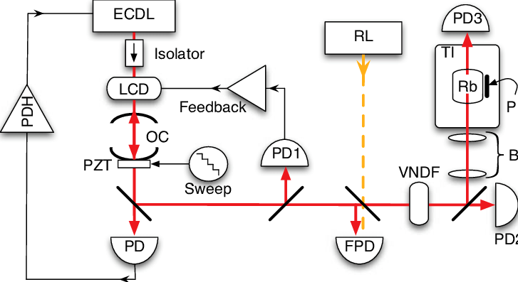 (Color Online) A schematic diagram of the optical circuit